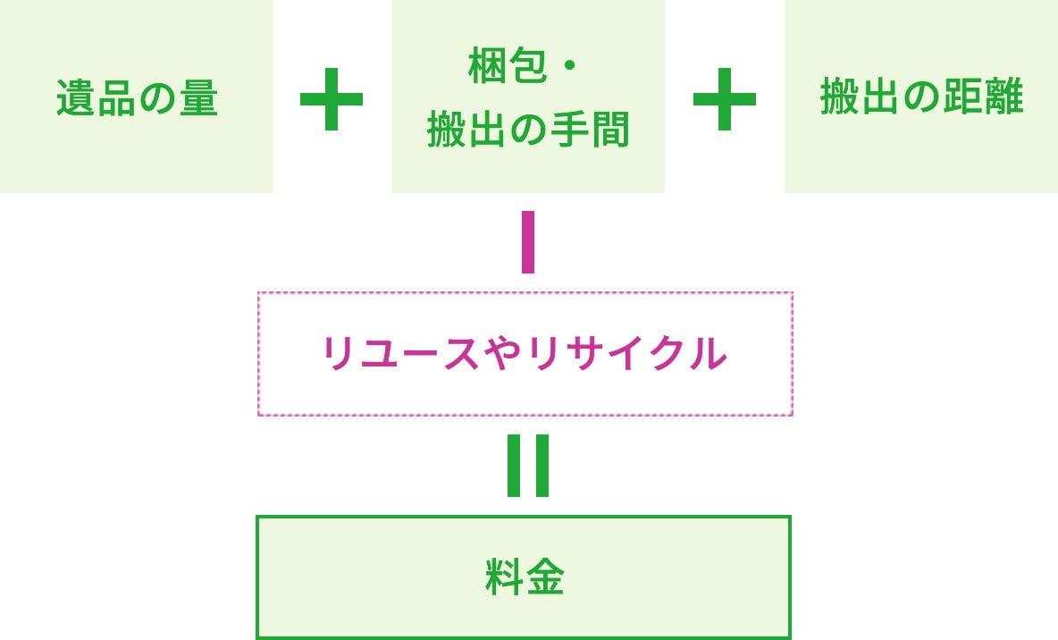 料金システムのイメージ画像